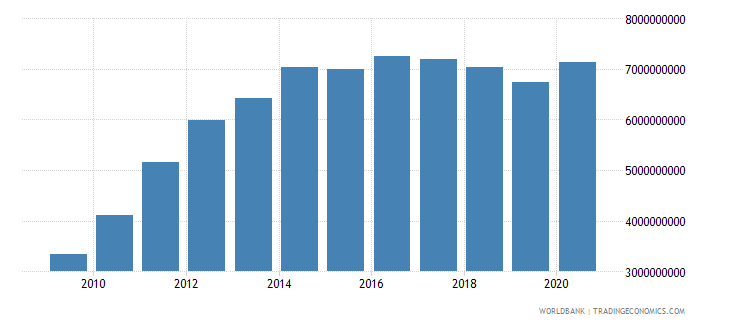 sri lanka workers remittances and compensation of employees received us dollar wb data