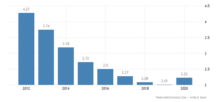 Deposit Interest Rate in St Kitts and Nevis