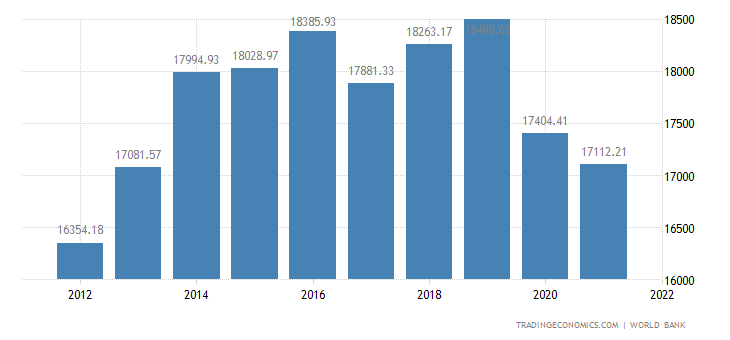 St Kitts And Nevis GDP Per Capita