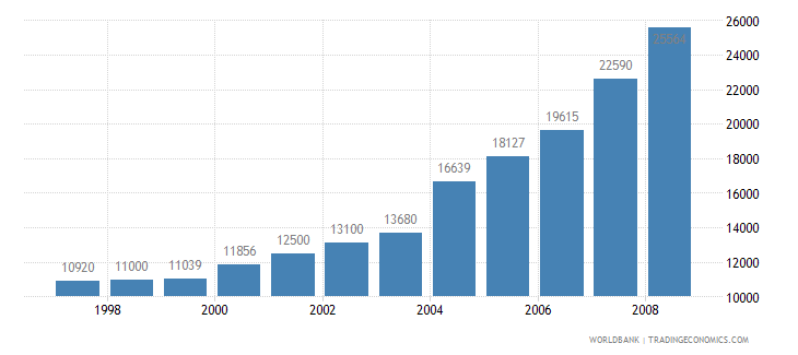 sudan agricultural machinery tractors wb data