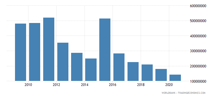 sudan debt service on external debt public and publicly guaranteed ppg tds us dollar wb data