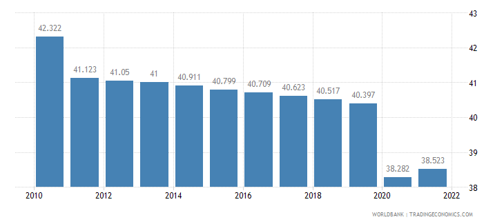 sudan employment to population ratio 15 plus  total percent wb data