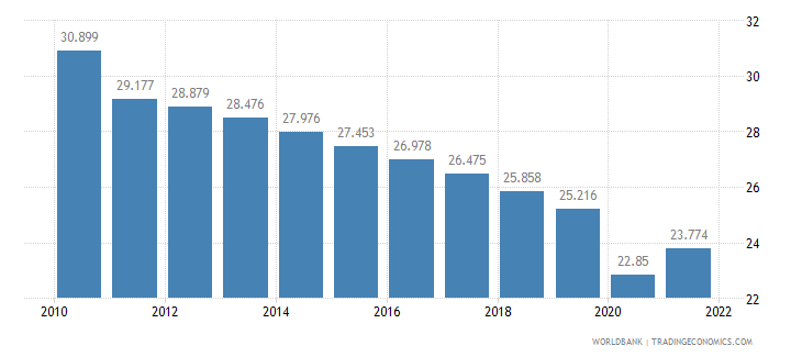 sudan employment to population ratio ages 15 24 male percent wb data
