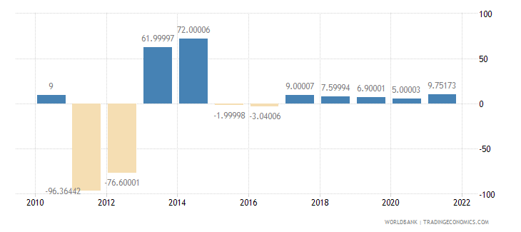 sudan exports of goods and services annual percent growth wb data
