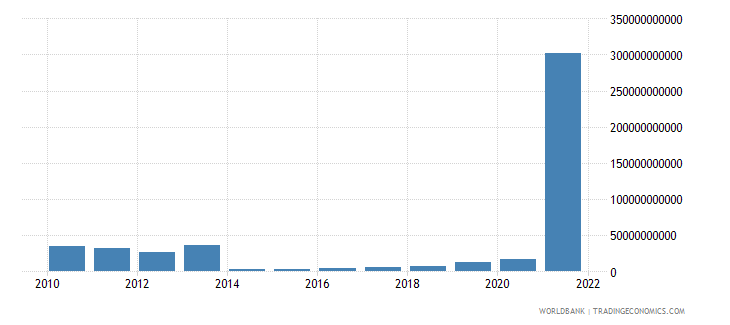 sudan exports of goods and services current lcu wb data