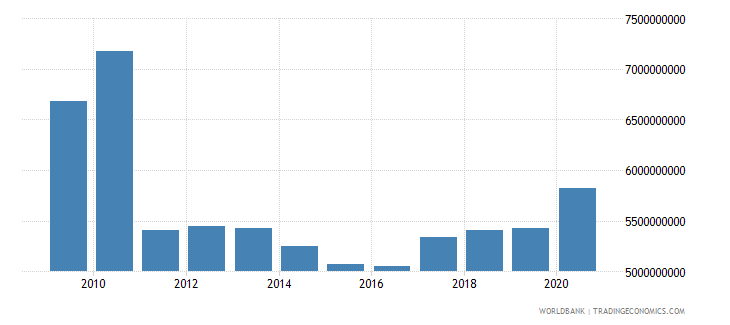sudan external debt stocks short term dod us dollar wb data