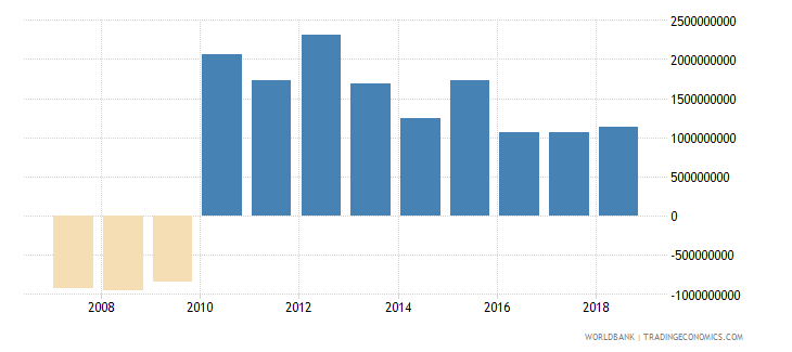 sudan foreign direct investment net inflows in reporting economy drs us dollar wb data