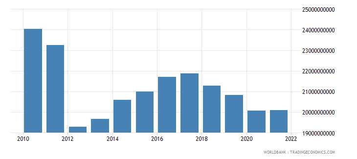 sudan gdp constant lcu wb data