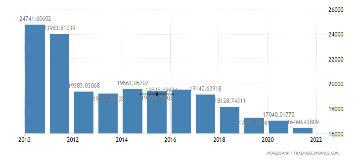 sudan gdp per person employed constant 1990 ppp dollar wb data