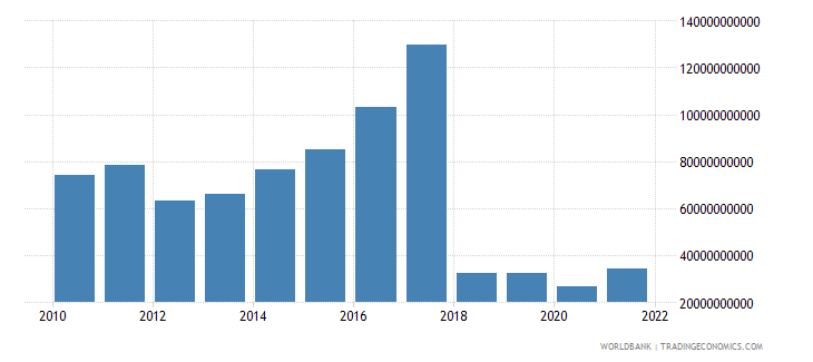 sudan gdp us dollar wb data