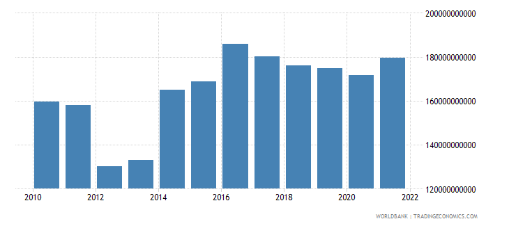 sudan gni ppp us dollar wb data