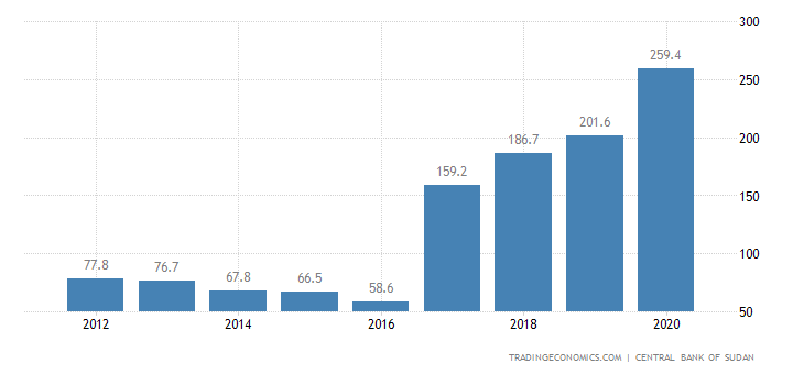 Sudan Government Debt to GDP