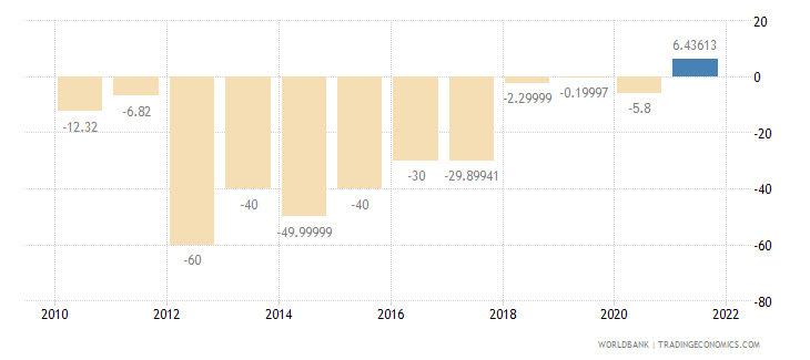 sudan gross fixed capital formation annual percent growth wb data