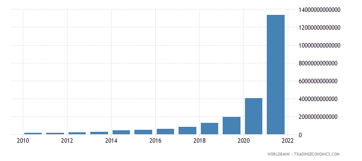 sudan gross national expenditure current lcu wb data