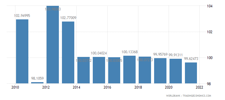 sudan gross national expenditure percent of gdp wb data