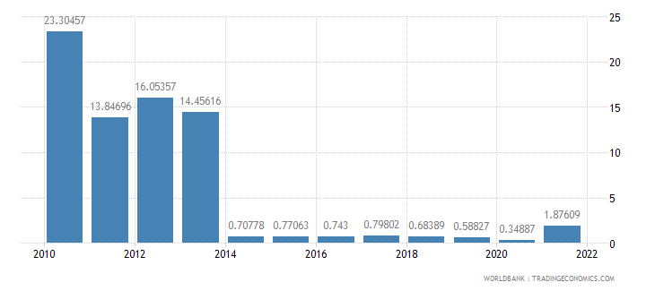 sudan imports of goods and services percent of gdp wb data