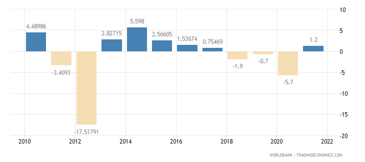sudan industry value added annual percent growth wb data
