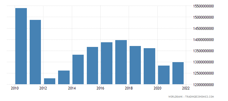 sudan industry value added constant 2000 us dollar wb data