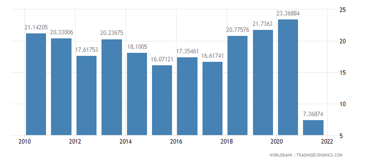 sudan industry value added percent of gdp wb data