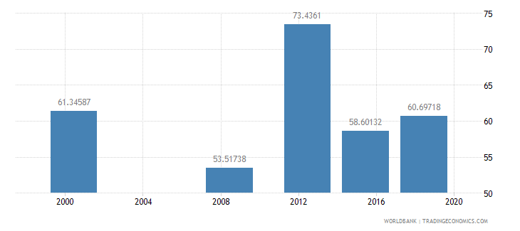 sudan literacy rate adult total percent of people ages 15 and above wb data