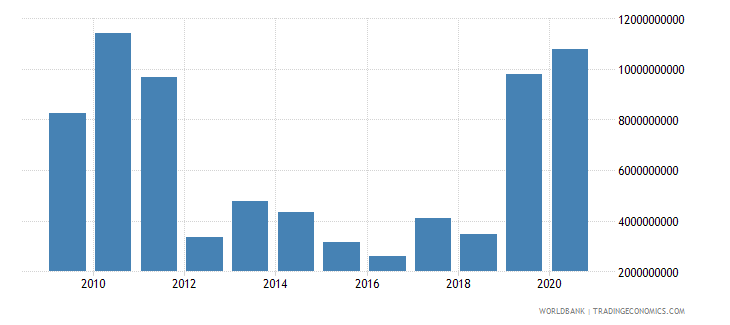 sudan merchandise exports by the reporting economy us dollar wb data