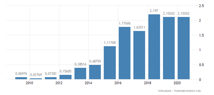 sudan merchandise exports to developing economies in europe  central asia percent of total merchandise exports wb data