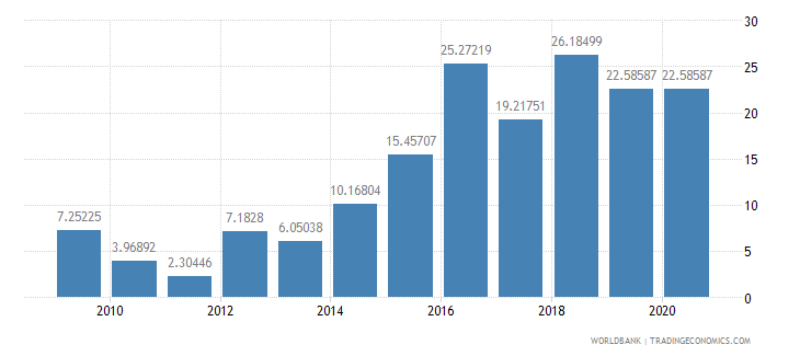 sudan merchandise exports to developing economies outside region percent of total merchandise exports wb data