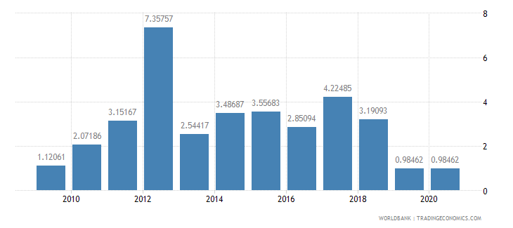 sudan merchandise exports to developing economies within region percent of total merchandise exports wb data