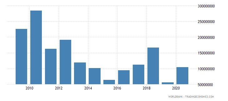 sudan net bilateral aid flows from dac donors european commission us dollar wb data