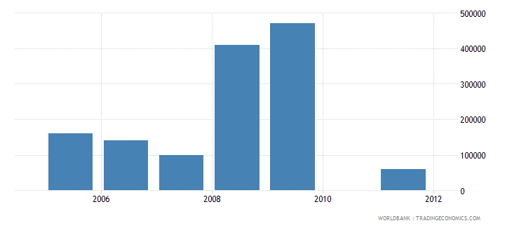 sudan net bilateral aid flows from dac donors iceland current us$ wb data