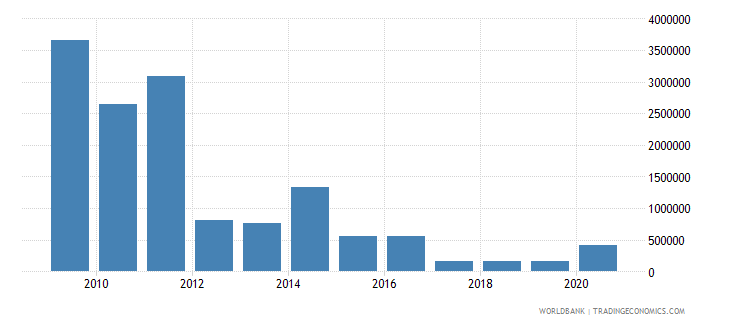 sudan net bilateral aid flows from dac donors luxembourg us dollar wb data
