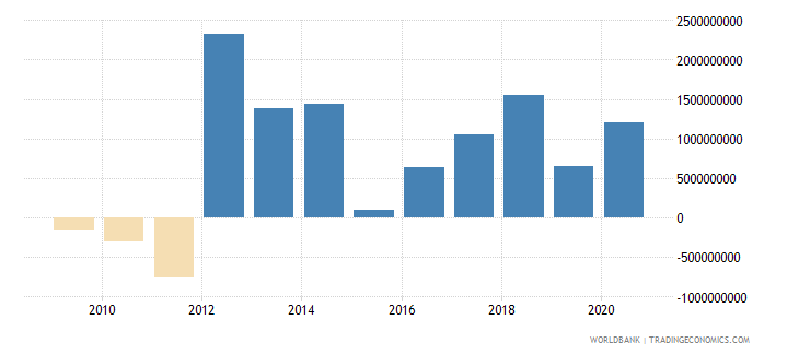 sudan net errors and omissions adjusted bop us dollar wb data