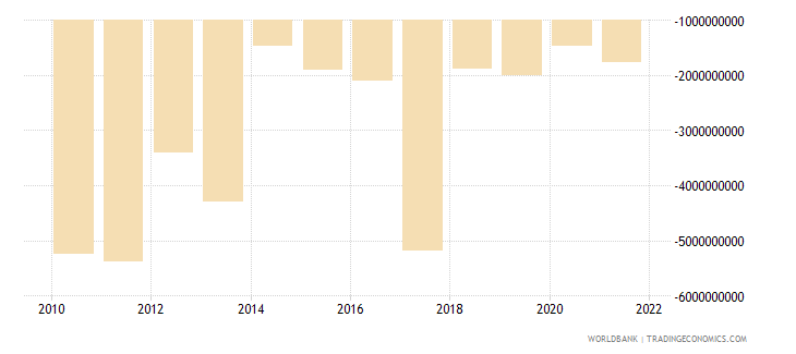 sudan net income from abroad us dollar wb data