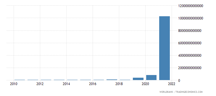 sudan net taxes on products current lcu wb data