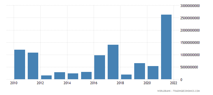 sudan net taxes on products us dollar wb data