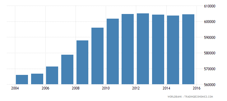 sudan population age 0 male wb data