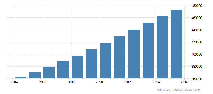 sudan population age 20 male wb data
