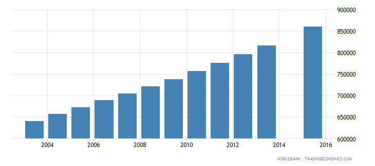 sudan population age 23 total wb data