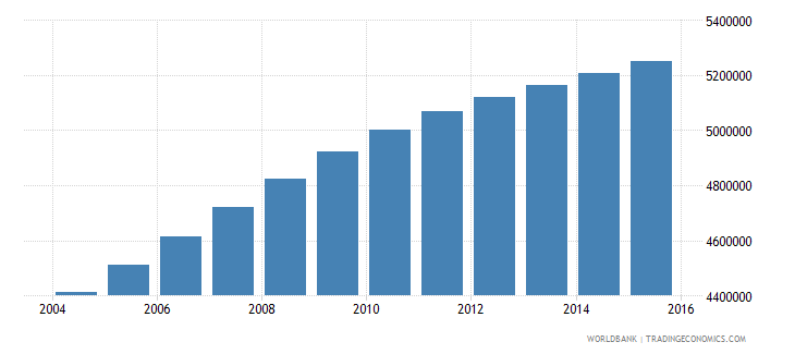 sudan population ages 10 14 total wb data