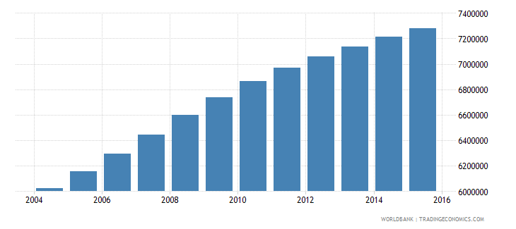 sudan population ages 10 16 total wb data