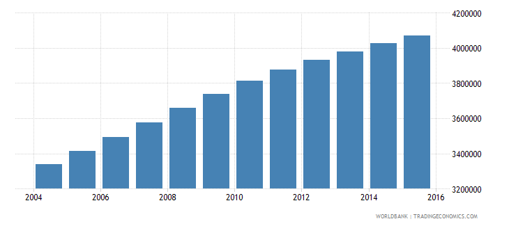 sudan population ages 10 17 female wb data