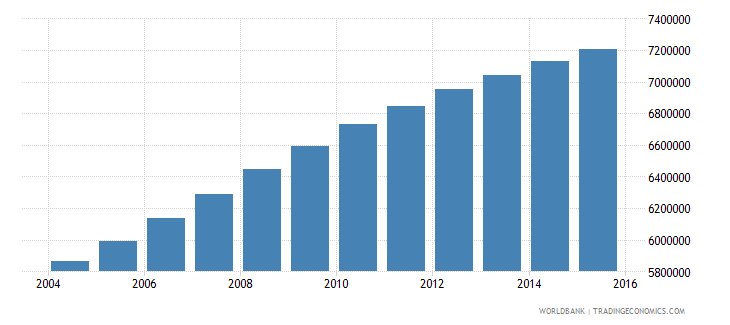 sudan population ages 11 17 total wb data