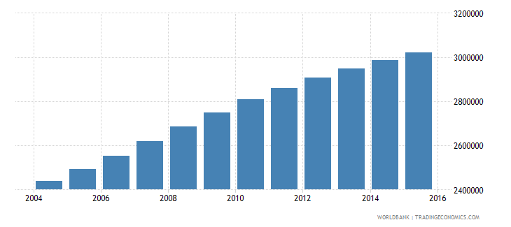 sudan population ages 12 17 female wb data