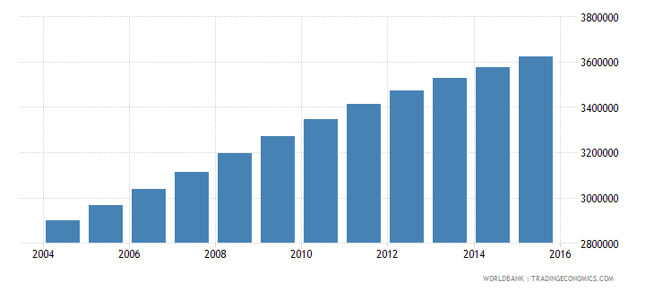 sudan population ages 12 18 male wb data