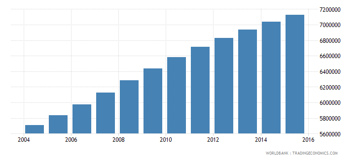 sudan population ages 12 18 total wb data