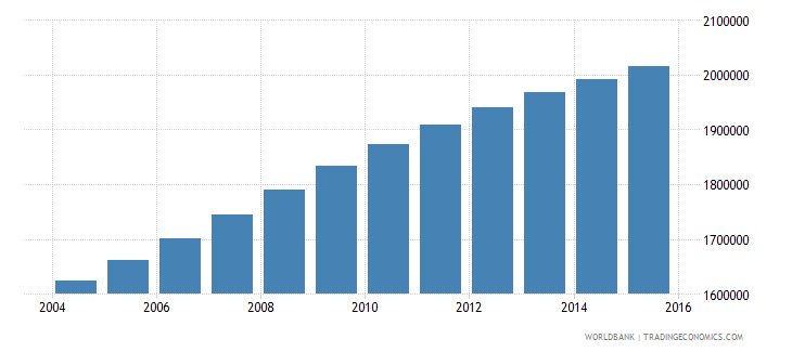 sudan population ages 13 16 female wb data