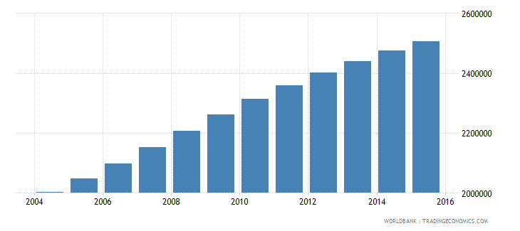 sudan population ages 13 17 female wb data