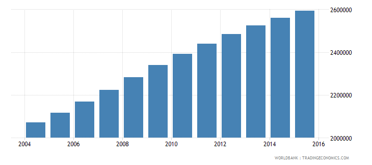 sudan population ages 13 17 male wb data