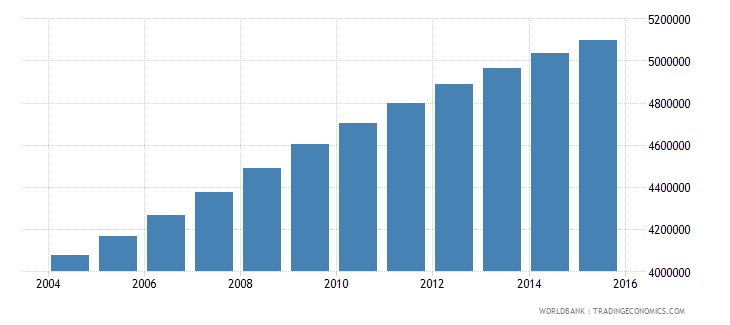 sudan population ages 13 17 total wb data
