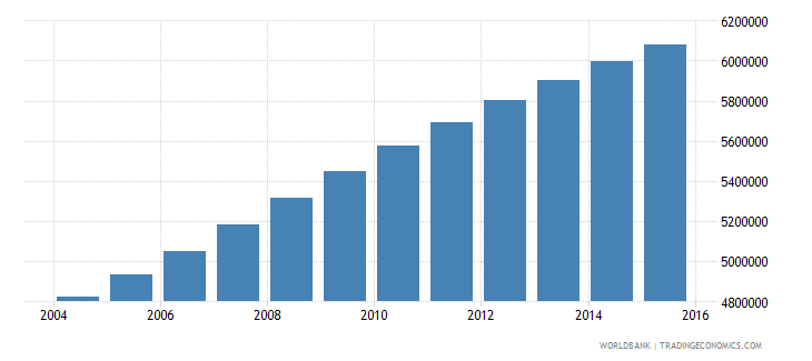 sudan population ages 13 18 total wb data